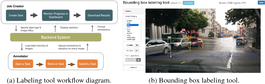 Figure 3 for BDD100K: A Diverse Driving Video Database with Scalable Annotation Tooling