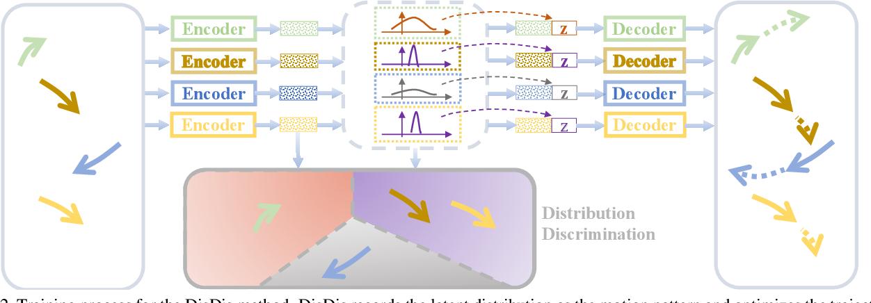 Figure 3 for Personalized Trajectory Prediction via Distribution Discrimination