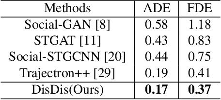 Figure 4 for Personalized Trajectory Prediction via Distribution Discrimination