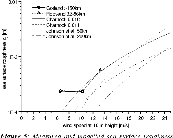 Figure 4 shows the results for medium fetches of 10-20 km. Both models are close to each other in the range of wind speeds where new measurements are available and agree well with the measurements The Charnock model (with AC=0.018) (eq.2) compares slightly better to the new data, while the model by Johnson et al (eq. 7) performs clearly better for the Nibe and Vindeby data.