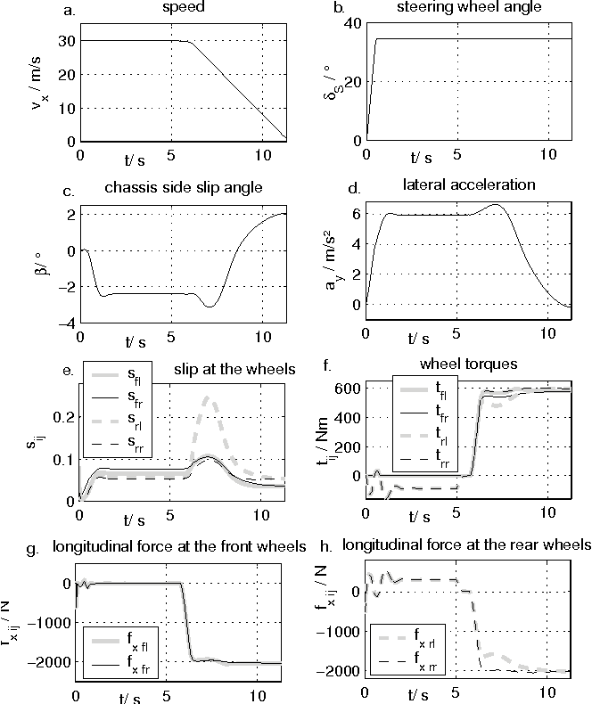 Table 1 from MODELICA vehicle dynamics library : Implementation of ...
