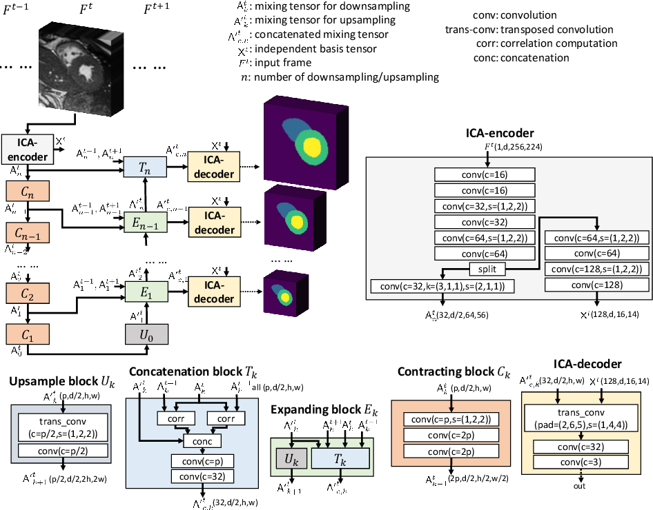 Figure 3 for ICA-UNet: ICA Inspired Statistical UNet for Real-time 3D Cardiac Cine MRI Segmentation