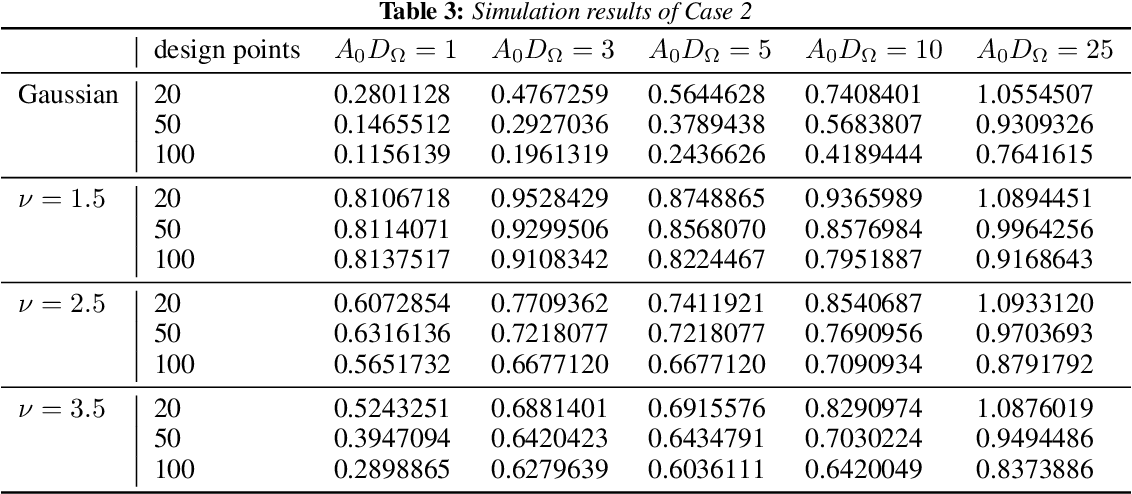 Figure 4 for Uncertainty Quantification for Bayesian Optimization
