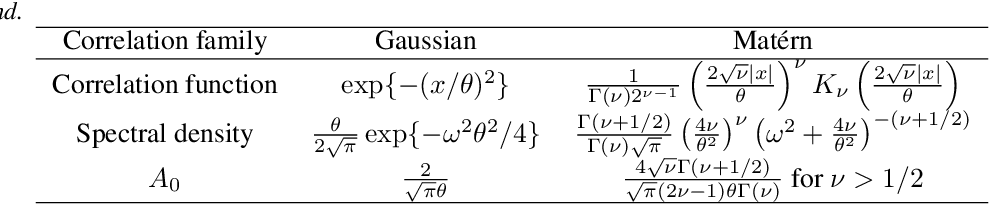 Figure 1 for Uncertainty Quantification for Bayesian Optimization