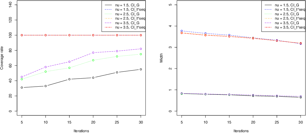 Figure 2 for Uncertainty Quantification for Bayesian Optimization