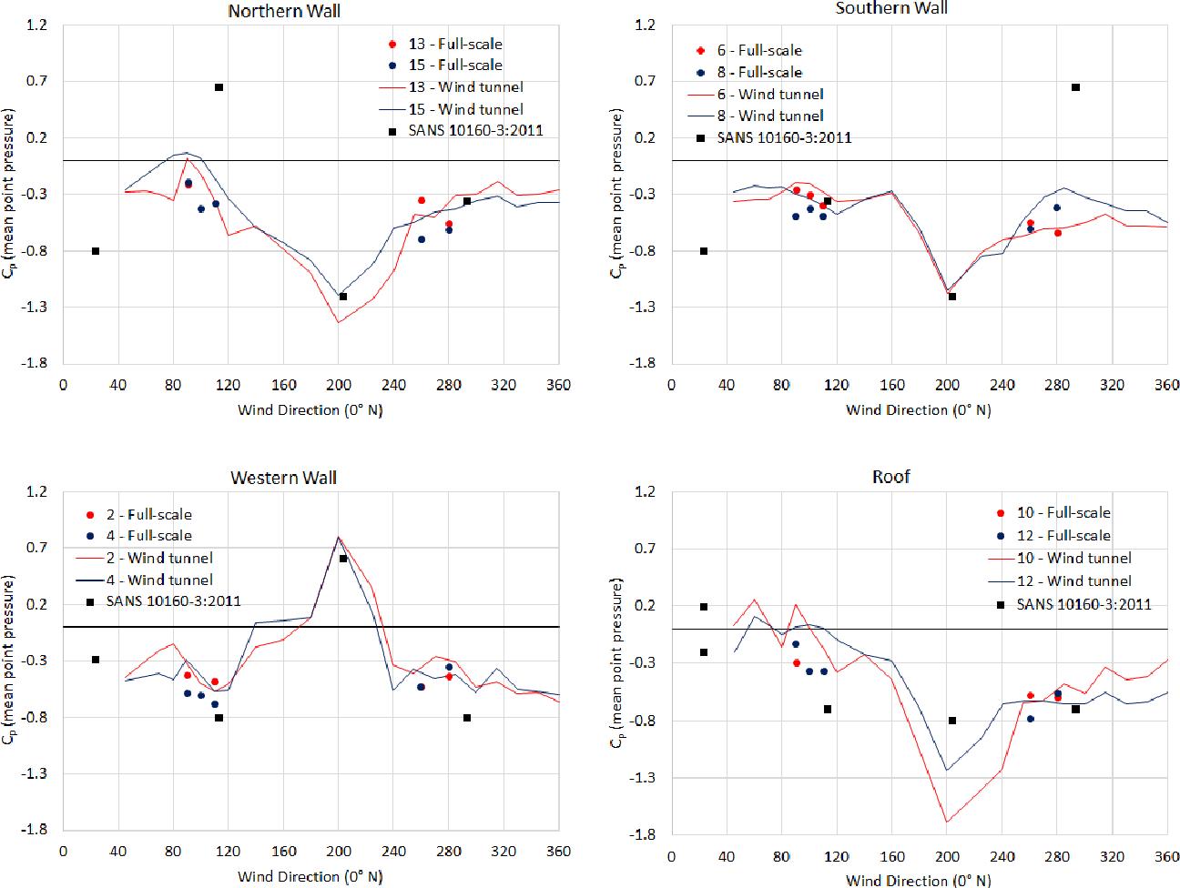 PDF] Probabilistic Models of Design Wind Loads in South Africa