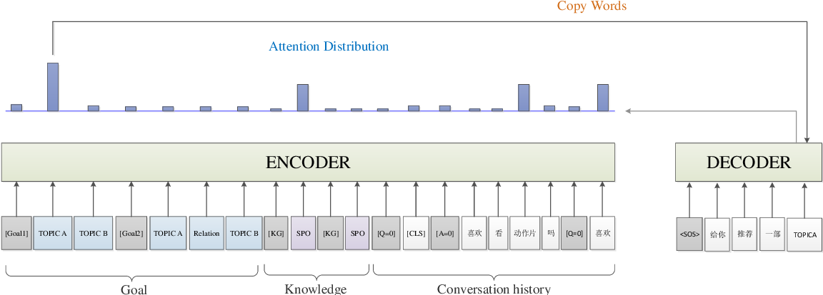 Figure 1 for Multiple Generative Models Ensemble for Knowledge-Driven Proactive Human-Computer Dialogue Agent