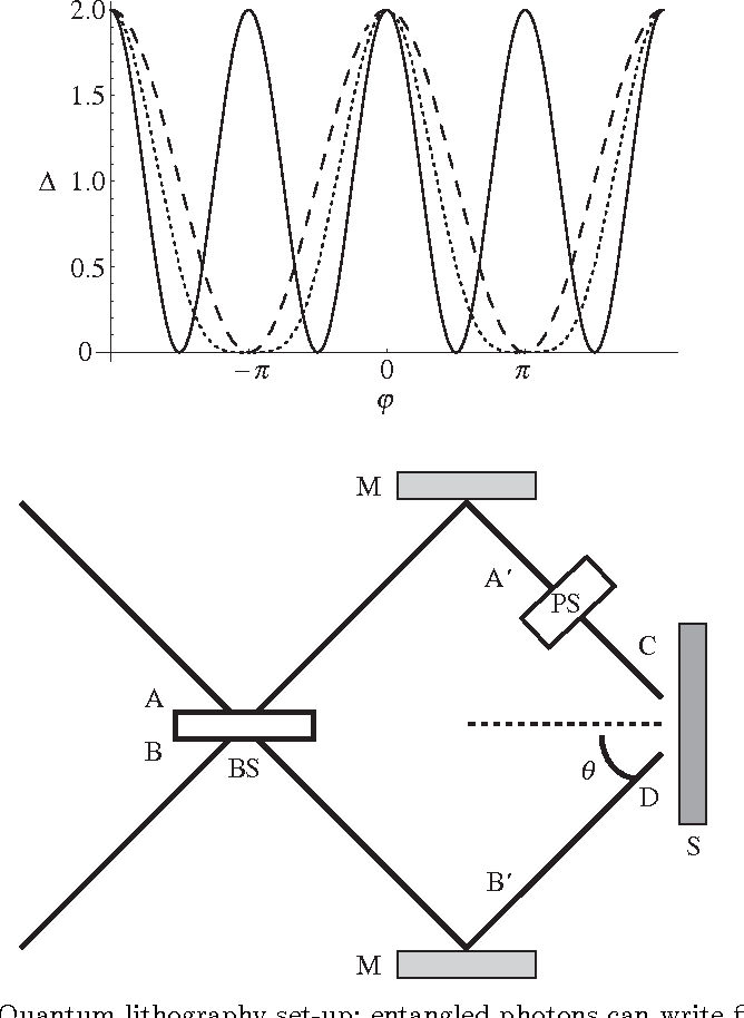Figure 5 From Quantum Technology The Second Quantum Revolution