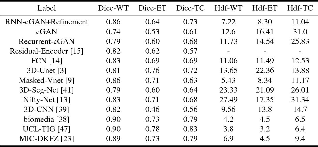 Figure 2 for Conditional Generative Refinement Adversarial Networks for Unbalanced Medical Image Semantic Segmentation