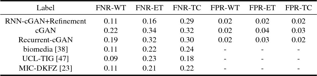 Figure 4 for Conditional Generative Refinement Adversarial Networks for Unbalanced Medical Image Semantic Segmentation