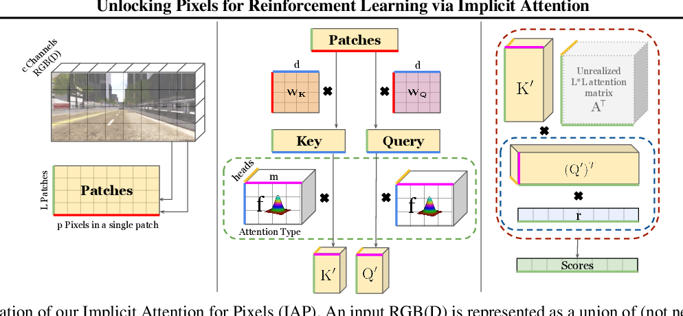 Figure 3 for Unlocking Pixels for Reinforcement Learning via Implicit Attention