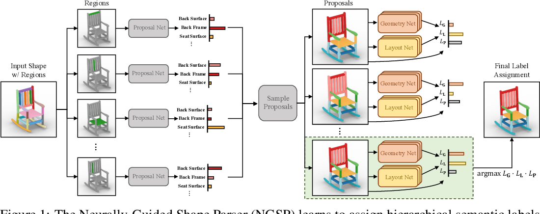 Figure 1 for The Neurally-Guided Shape Parser: A Monte Carlo Method for Hierarchical Labeling of Over-segmented 3D Shapes