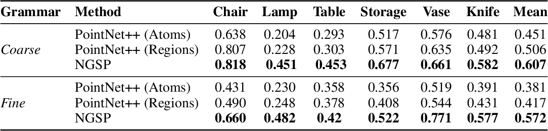 Figure 2 for The Neurally-Guided Shape Parser: A Monte Carlo Method for Hierarchical Labeling of Over-segmented 3D Shapes