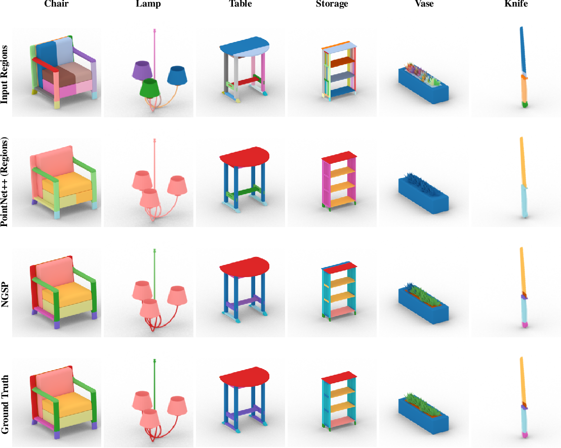 Figure 3 for The Neurally-Guided Shape Parser: A Monte Carlo Method for Hierarchical Labeling of Over-segmented 3D Shapes