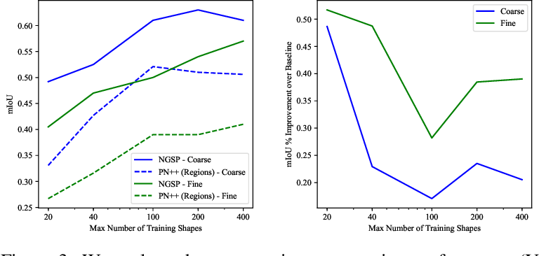 Figure 4 for The Neurally-Guided Shape Parser: A Monte Carlo Method for Hierarchical Labeling of Over-segmented 3D Shapes