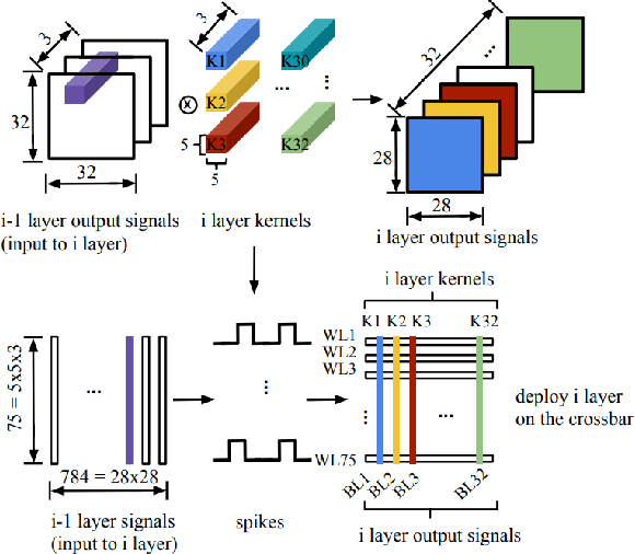 Figure 3 for Towards Accurate and High-Speed Spiking Neuromorphic Systems with Data Quantization-Aware Deep Networks