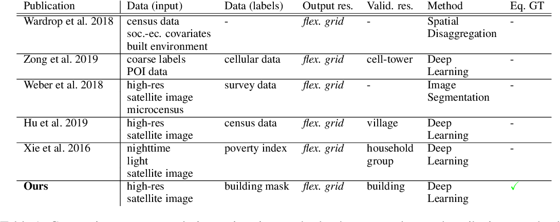 Figure 1 for Population Mapping in Informal Settlements with High-Resolution Satellite Imagery and Equitable Ground-Truth