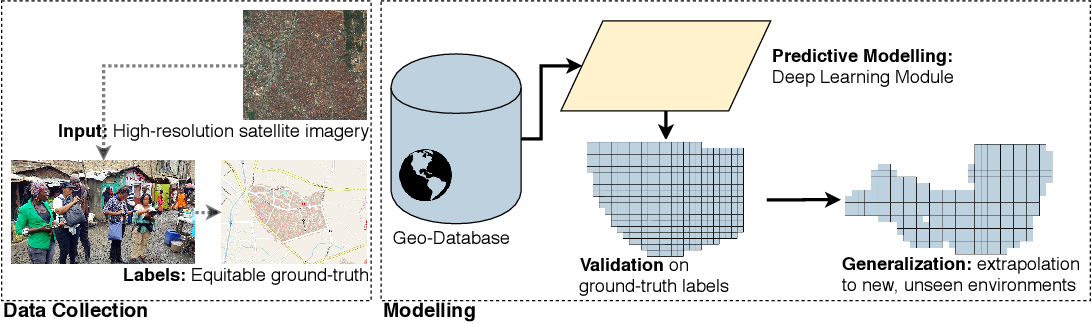 Figure 2 for Population Mapping in Informal Settlements with High-Resolution Satellite Imagery and Equitable Ground-Truth