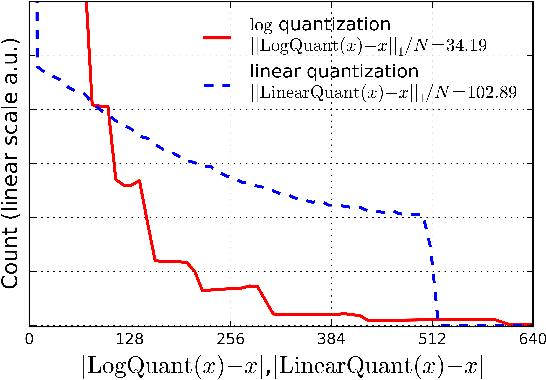 Figure 3 from Convolutional Neural Networks using Logarithmic Data