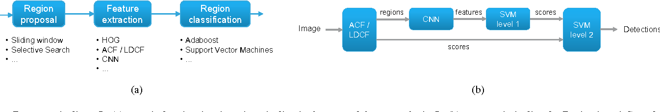 Figure 1 for Reduced Memory Region Based Deep Convolutional Neural Network Detection