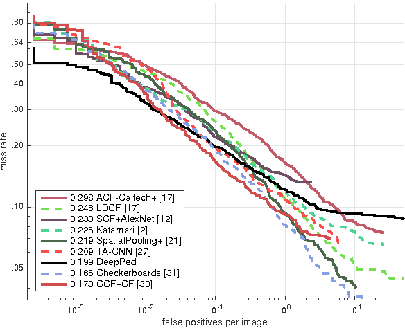 Figure 2 for Reduced Memory Region Based Deep Convolutional Neural Network Detection