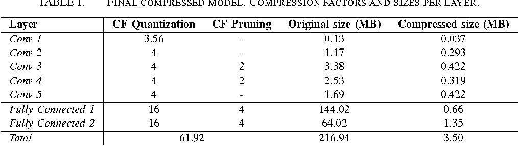 Figure 4 for Reduced Memory Region Based Deep Convolutional Neural Network Detection