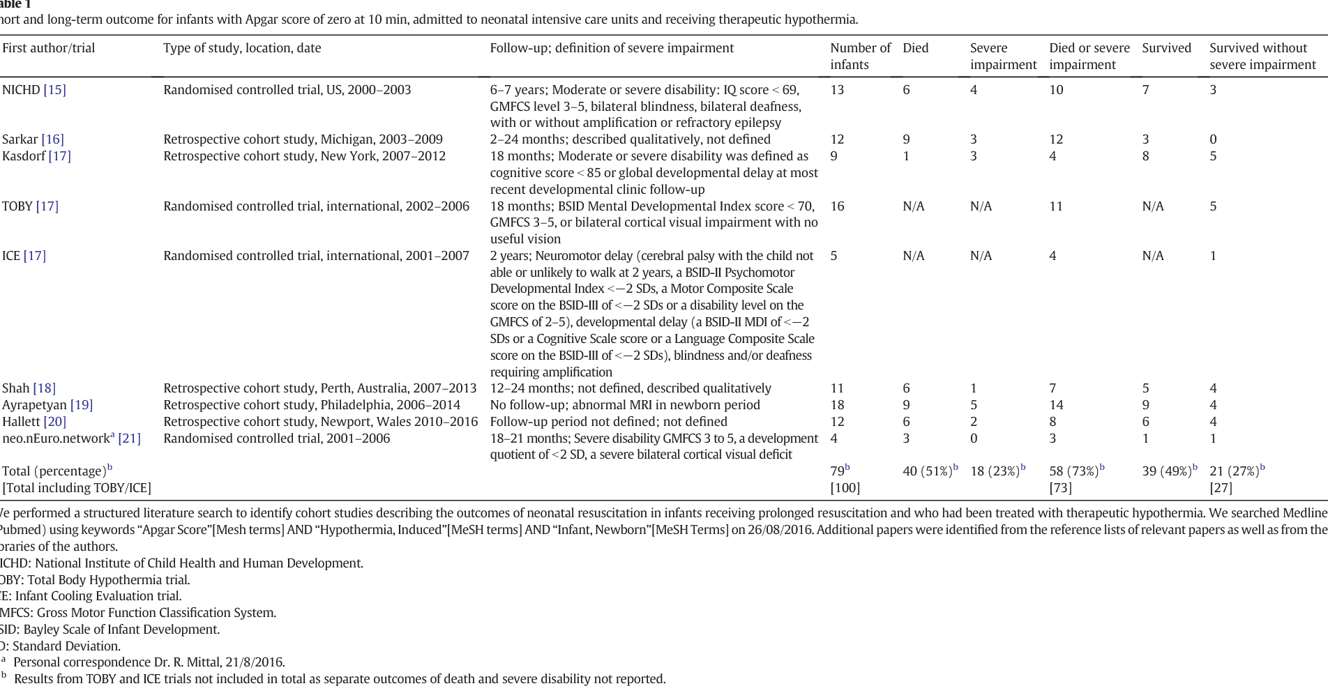 Table 1 Short and long-term outcome for infants with Apgar score of zero at 10 min, admitted to neonatal intensive care units and receiving therapeutic hypothermia.