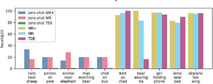 Figure 2 for Zero-Shot Scene Graph Relation Prediction through Commonsense Knowledge Integration