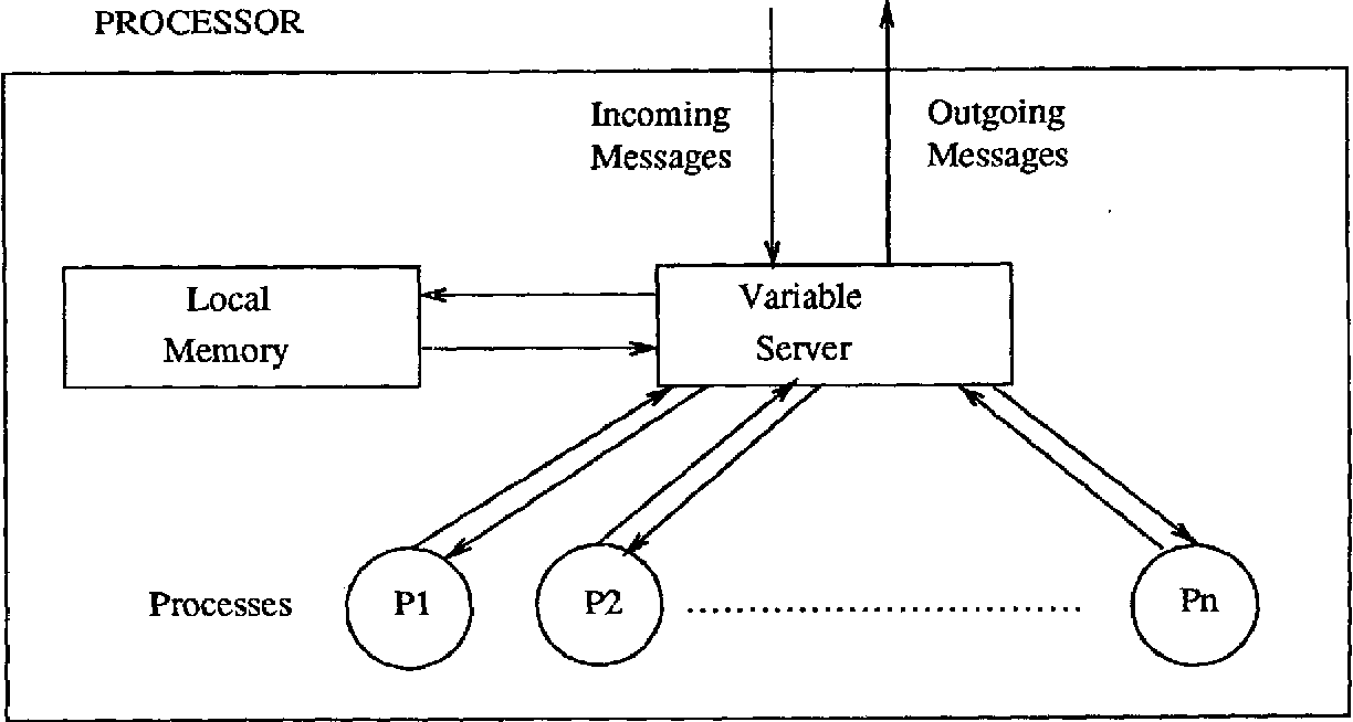 Distributed Variable Server for Atomic Unification