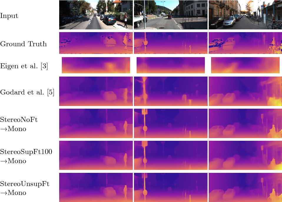Figure 3 for Learning Monocular Depth by Distilling Cross-domain Stereo Networks
