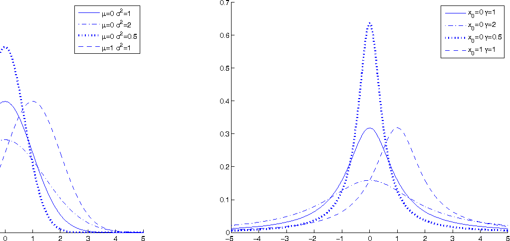 Figure 2 for Real-Coded Chemical Reaction Optimization with Different Perturbation Functions