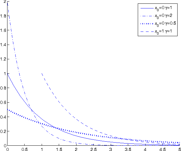 Figure 3 for Real-Coded Chemical Reaction Optimization with Different Perturbation Functions