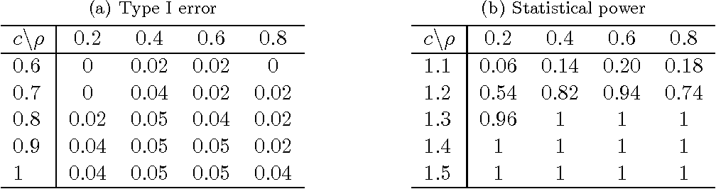 Figure 1 for A Flexible Framework for Hypothesis Testing in High-dimensions