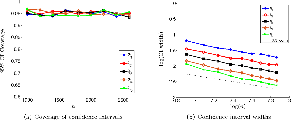 Figure 2 for A Flexible Framework for Hypothesis Testing in High-dimensions