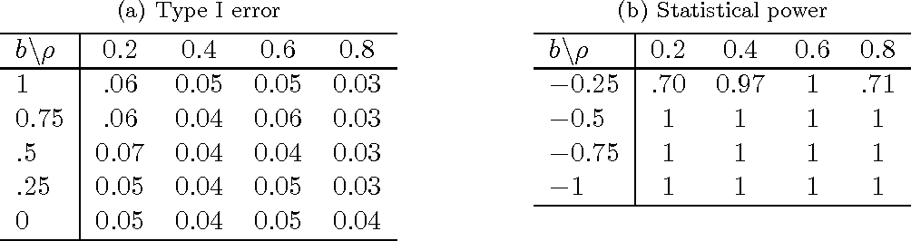 Figure 3 for A Flexible Framework for Hypothesis Testing in High-dimensions
