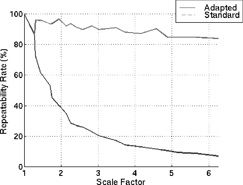 Figure 4 for Image Matching with Scale Adjustment