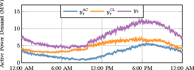 Figure 1 for Real-Time Energy Disaggregation of a Distribution Feeder's Demand Using Online Learning
