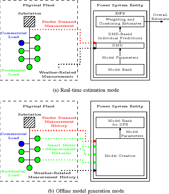 Figure 2 for Real-Time Energy Disaggregation of a Distribution Feeder's Demand Using Online Learning