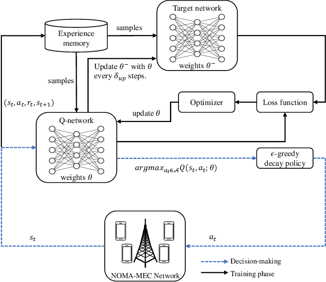 Figure 2 for DRL-Assisted Resource Allocation for NOMA-MEC Offloading with Hybrid SIC