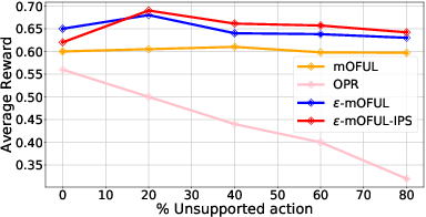 Figure 3 for Combining Online Learning and Offline Learning for Contextual Bandits with Deficient Support
