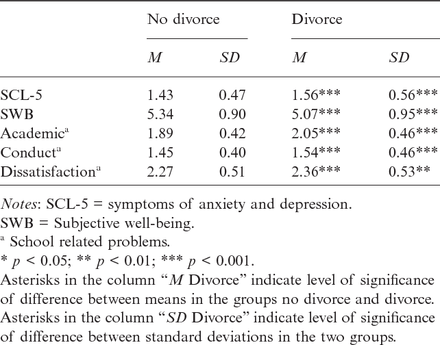 Adolescent adjustment and well-being: effects of parental divorce