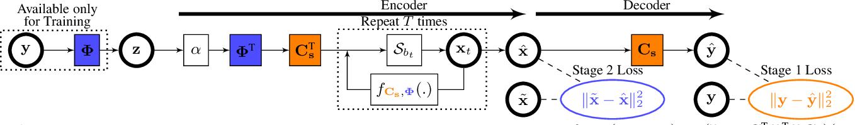 Figure 1 for Unfolding Neural Networks for Compressive Multichannel Blind Deconvolution
