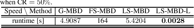 Figure 2 for Unfolding Neural Networks for Compressive Multichannel Blind Deconvolution