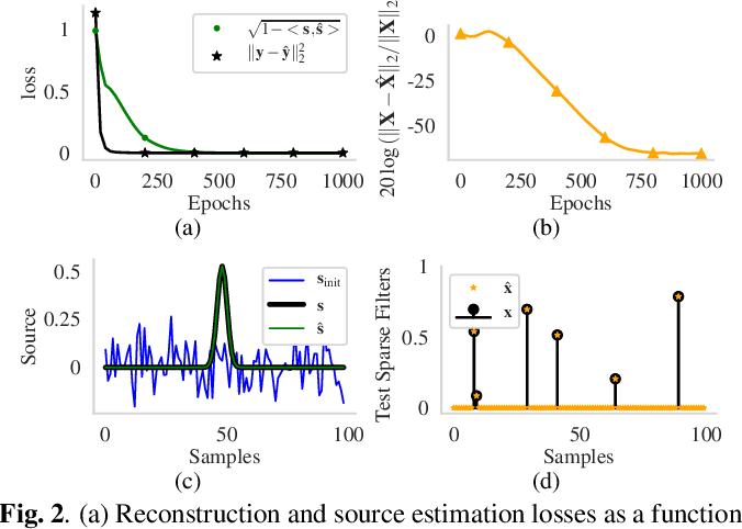 Figure 3 for Unfolding Neural Networks for Compressive Multichannel Blind Deconvolution
