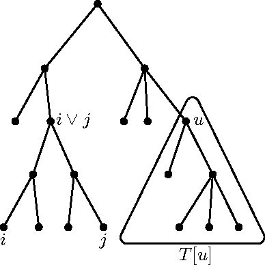 Figure 1 for A cost function for similarity-based hierarchical clustering