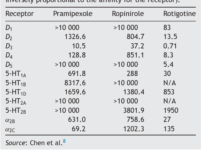 Table 1 From Dopaminergic Agonists In Parkinsons Disease