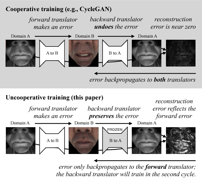 Figure 1 for Image Disentanglement and Uncooperative Re-Entanglement for High-Fidelity Image-to-Image Translation
