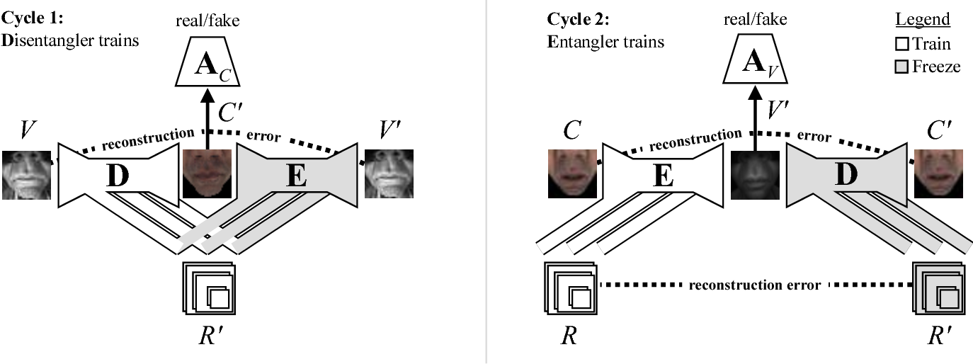 Figure 3 for Image Disentanglement and Uncooperative Re-Entanglement for High-Fidelity Image-to-Image Translation
