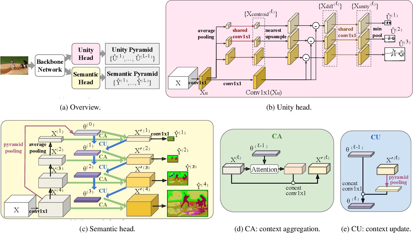 Figure 3 for Specialize and Fuse: Pyramidal Output Representation for Semantic Segmentation