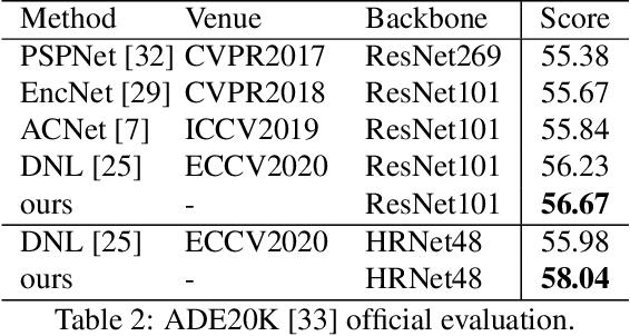 Figure 4 for Specialize and Fuse: Pyramidal Output Representation for Semantic Segmentation